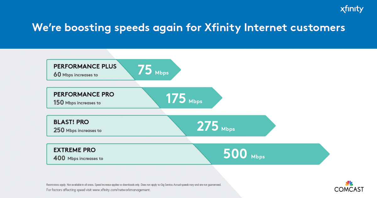 Comcast Increases Internet Speeds For Most Customers In Houston